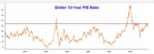 shiller-pe10