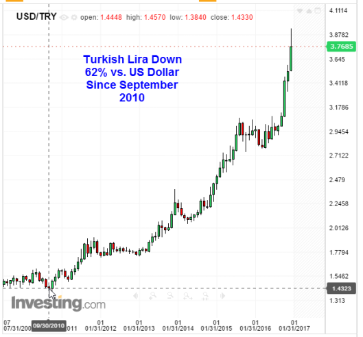 turkish-lira-2017-01-22