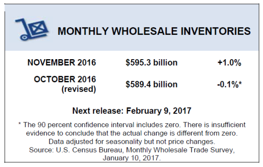 wholesale-inventories-2017-01-10