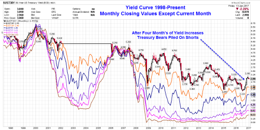 yield-curve-2017-01-14