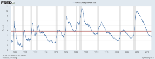 civilian-unemployment-rate-saxo