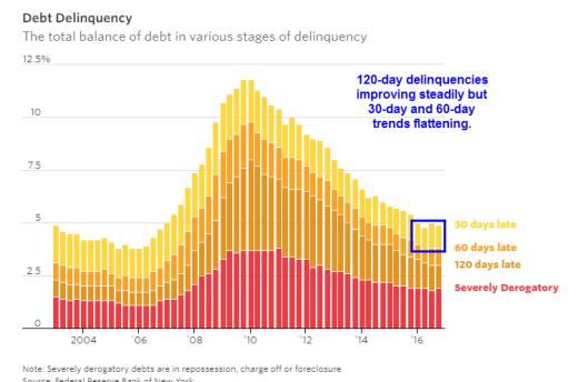 debt-delinquencies-2017-02-16a
