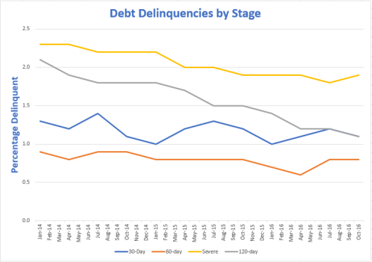 debt-delinquencies-2017-02-16b