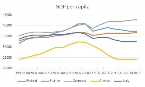 eurozone-gdp-per-capita