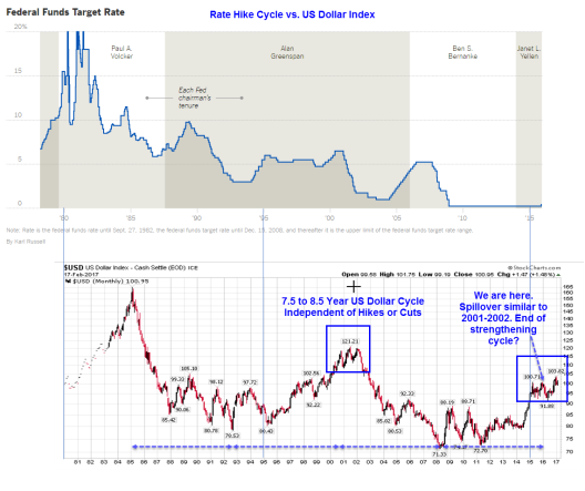 Rate hike cycles vs the us dollar rate hikes bad for gold fed funds rate vs dollar index sciox Image collections