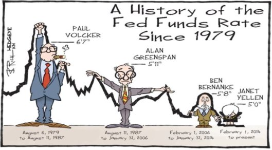 fed-rate-hikes-hedgeye