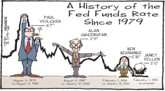 fed-rate-hikes-hedgeye