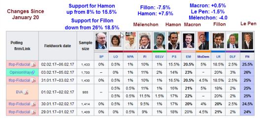 french-polls-2017-02-06