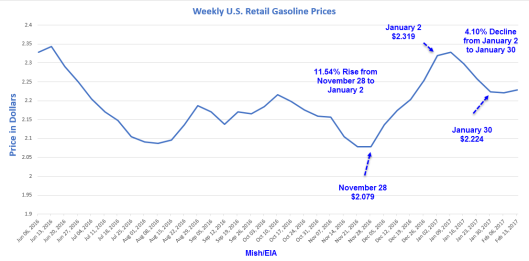 gasoline-weekly-prices-2017-02a