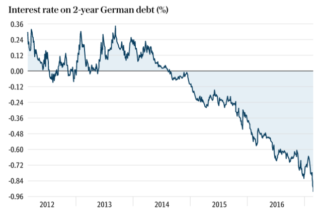 german-2-year-yield