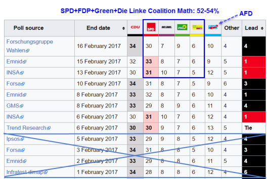 german-polls-2017-02-2