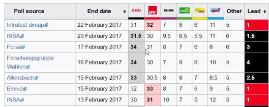 german-polls-2017-02-22