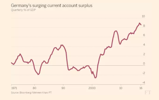 germanys-current-account-surplus