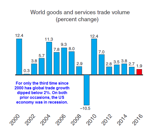 global-trade-2017-02-21a