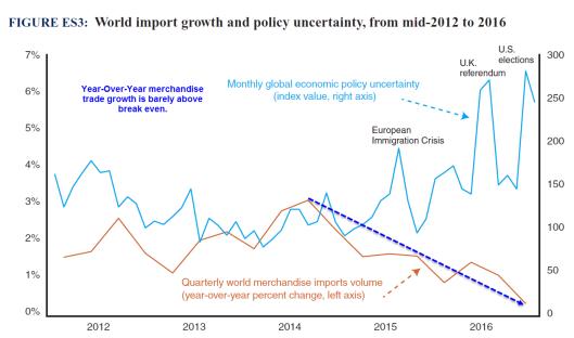 global-trade-2017-02-21c