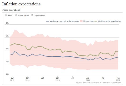 inflazione-aspettative-2017-01
