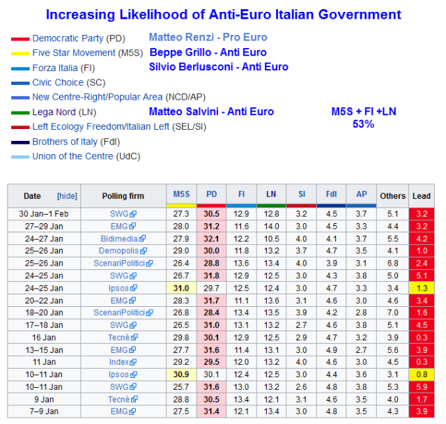 italian-polls-2017-02-03