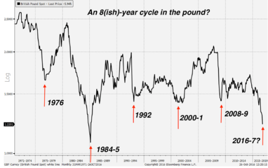pound-8-year-cycle