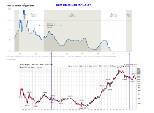 rate-hikes-gold
