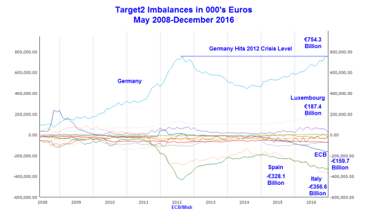 The European Debt Bomb Fuse Is Lit! Target2 Imbalances Hit Crisis Levels