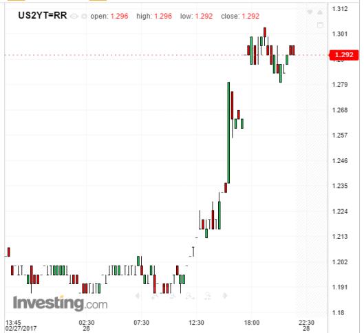 treasuries-2017-02-28a