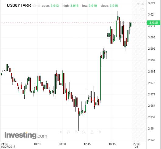 treasuries-2017-02-28c