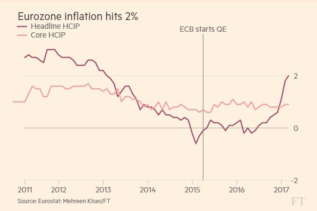 Draghi's Dilemma: Eurozone Inflation Hits 2% With Italy On ...