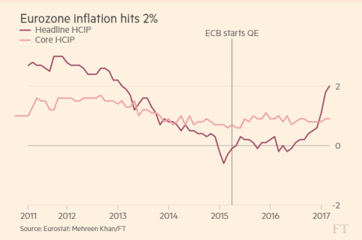 Draghi's Dilemma: Eurozone Inflation Hits 2% With Italy On Bond Life Support
