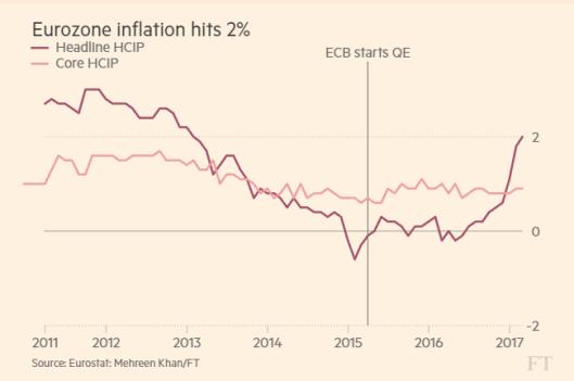 eurozone-inflation-2017-03