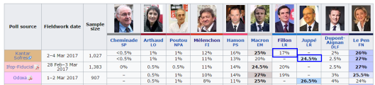 french-polls-2017-03-06