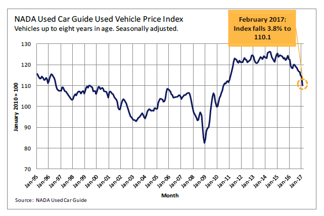 used car prices crash most since 2008 zero hedge rh zerohedge com nada guide used car price NADA Blue Book
