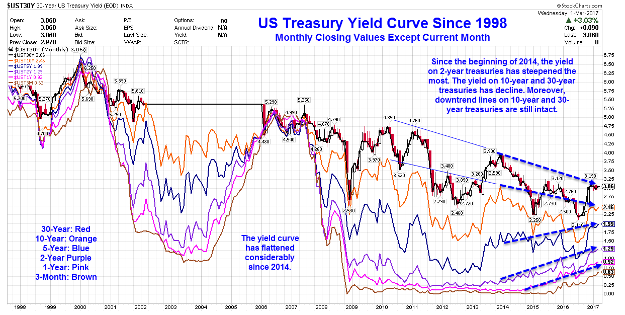 Yield Curve Collapse The Fed S Surprising Economic Strength