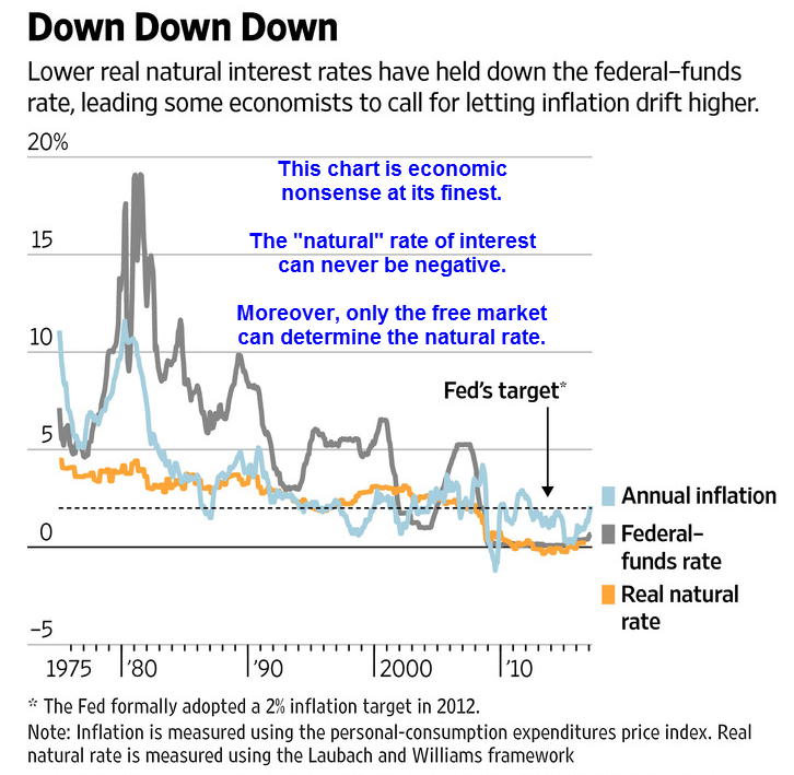 Central Banks Rethink 2% Inflation Target (In The Wrong Direction, Of Course)