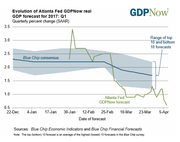 The GDPNow model forecast for real GDP growth (seasonally adjusted annual rate) in the first quarter of 2017 is 0.6 percent on April 7, down from 1.2 ...