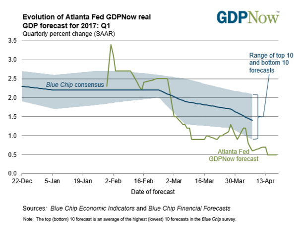 1st Quarter GDP Estimates: ZeroHedge, Mish, GDPNow, Nowcast, ISM, Markit