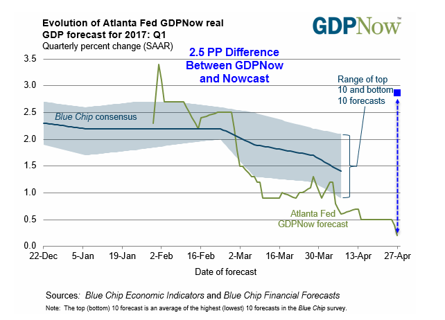 Six GDP Estimates (Three Revised Today): ZeroHedge, Mish, GDPNow, Nowcast, ISM, Markit