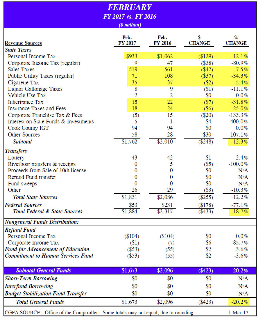 Illinois debt watch [Archive] - Page 2 - Actuarial Outpost