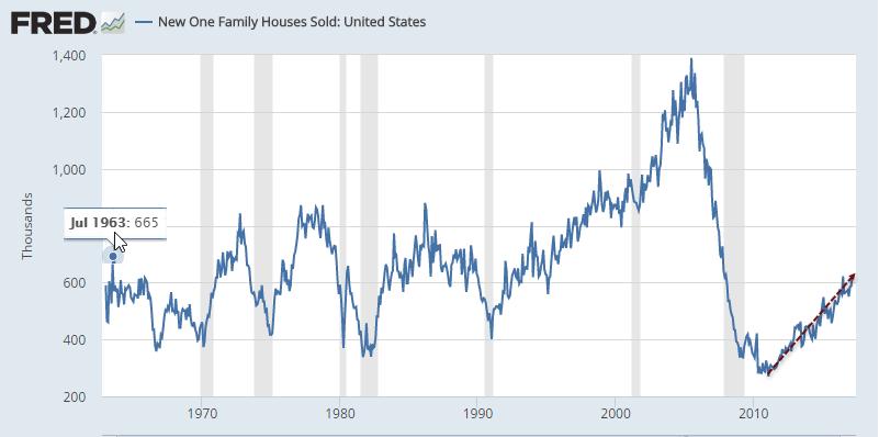 New Home Sales Near Post Crisis High Macro