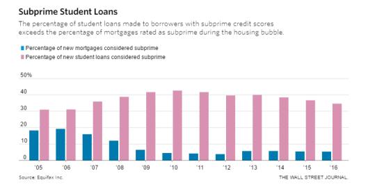 https://mishgea.files.wordpress.com/2017/04/subprime-student-loans.png?w=529&h=269