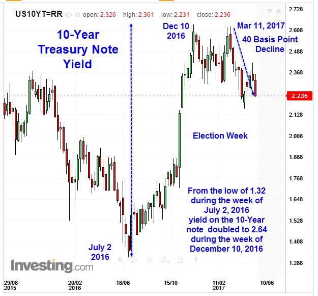 1 Year U.S. Treasury Rates Forecast Values