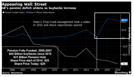 ge-pension-bomb22.png?w=529&h=305