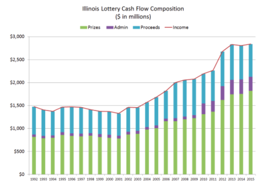illinois-lottery-revenue.png?w=529&h=382