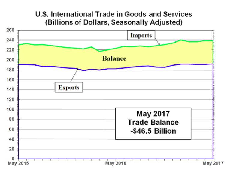Trade balance forex adalah
