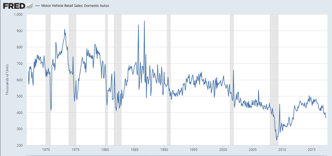 Auto Time Bomb Slowdown Coming Up Manufacturing Has