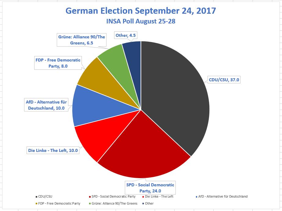 election deutsch