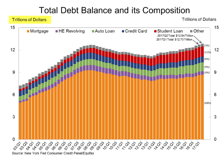 https://mishgea.files.wordpress.com/2017/08/household-debt-2017-q2a.png?w=768&h=545