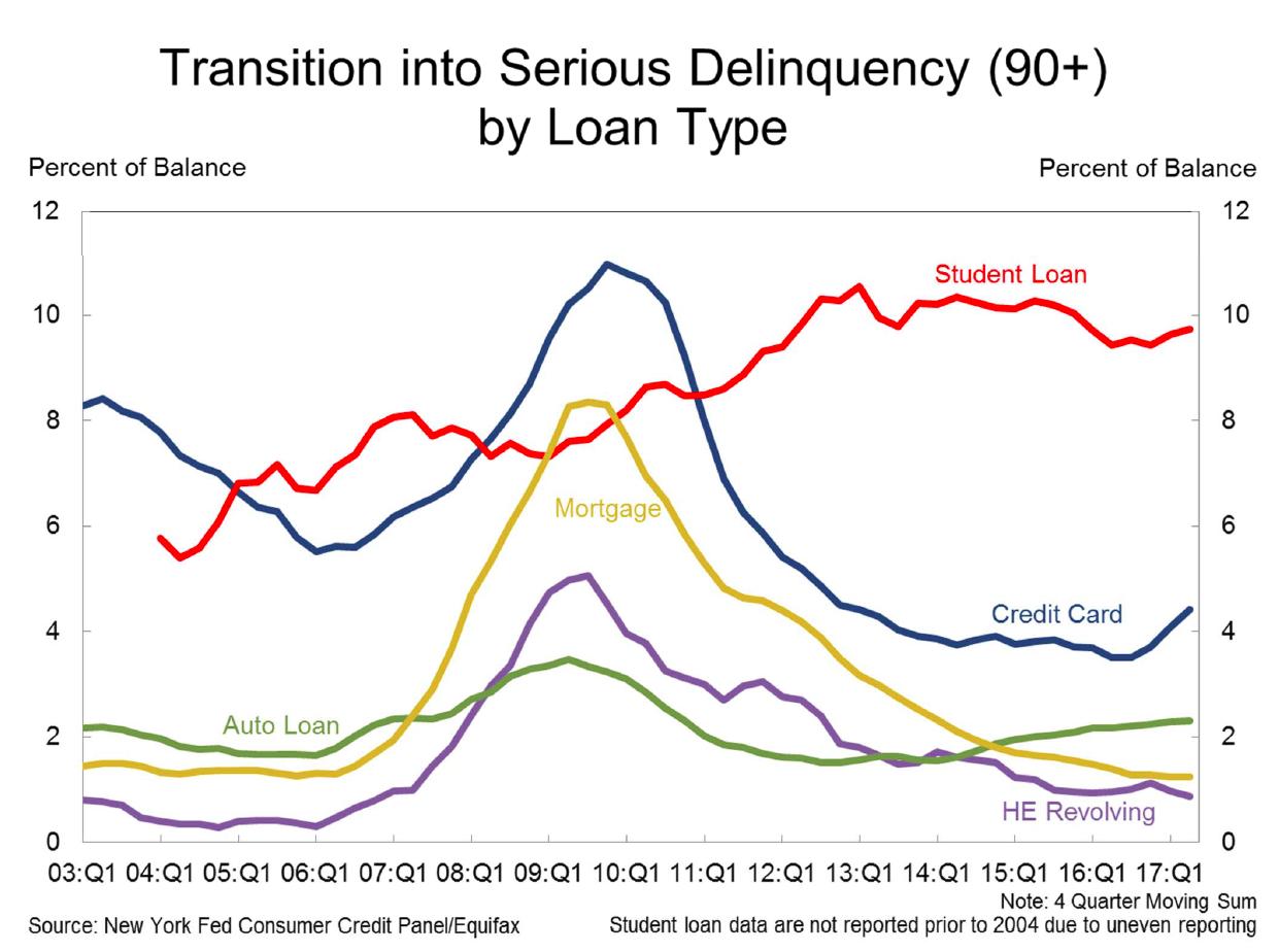 https://mishgea.files.wordpress.com/2017/08/household-debt-2017-q2f.png