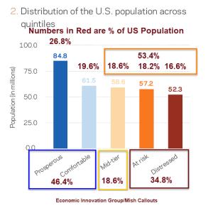 Répartition de la population selon la situation économique (en pourcentage)