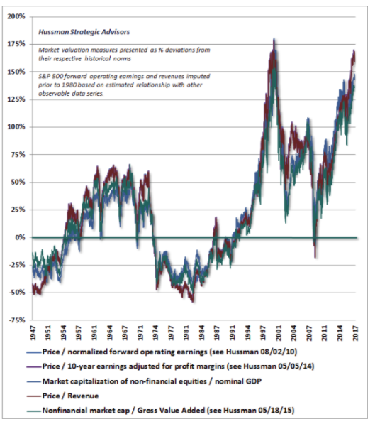 Three Massive Bubbles In 17 Years: A 60% Decline Coming?