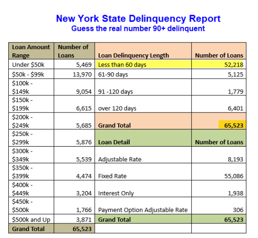 Long-Term Mortgage Delinquencies Seriously Under-Reported